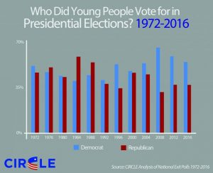 2016-history-youth-vote-choice-768x622