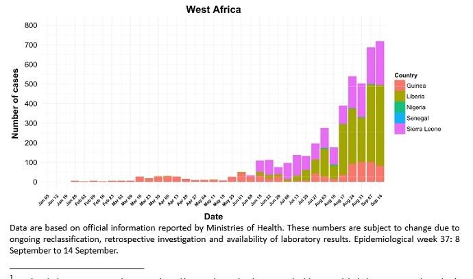 Combined epidemiological histogram (World Health Organization)