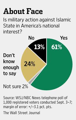 WSJ/NBC poll