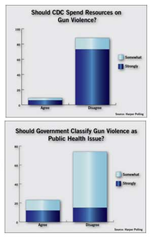 An even higher 88 percent of respondents said they do not think the CDC should spend resources on studying the use of guns in crime rather than on studying viruses and disease.