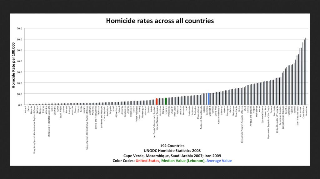 HomicideratesallCountries
