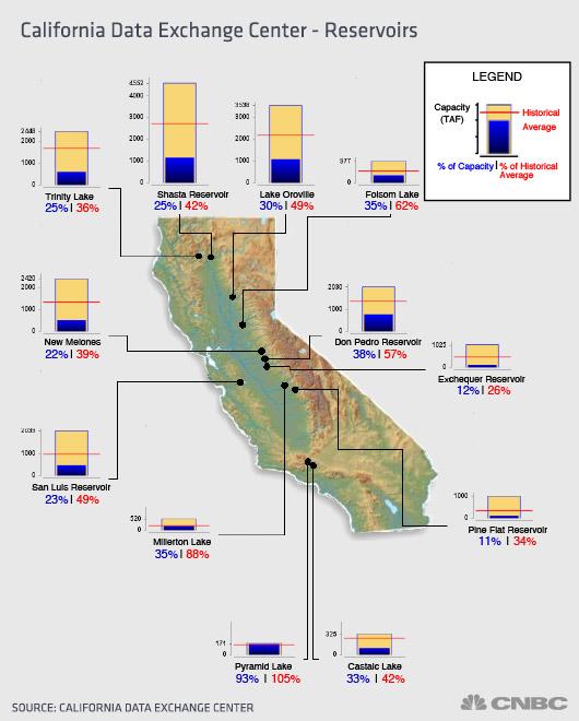 california-data-exchange-center-resevoirs