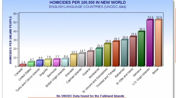 The above chart was created from UNODC data.