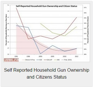 Self-Reported-Household-Gun-Ownership-and-Citizens-Status-225x152