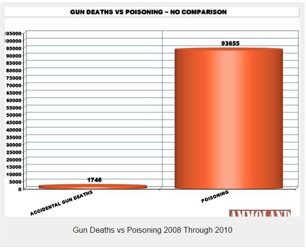 guns vs poison