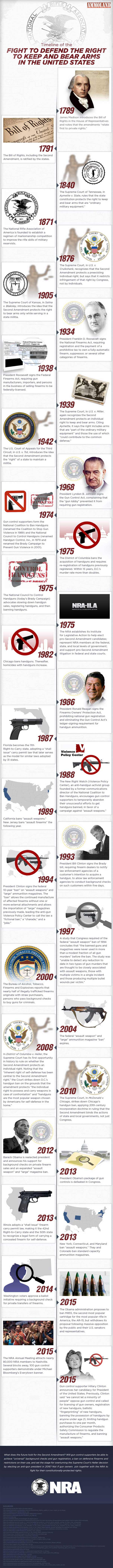 Timeline of the Right to Keep and Bear Arms Fight in the United States