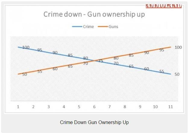 Crime-Down-Gun-Ownership-Up-627x444