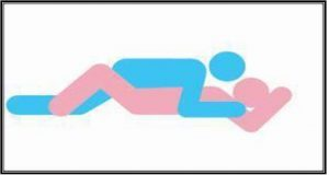 This position is least risky of the three, but an over excited movement in the missionary position can also cause the penis to break.